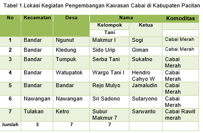 Kelompok penerima kegiatan kawasan cabai di Kabupaten Pacitan