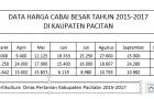 TREND HARGA CABAI BESAR DI KABUPATEN PACITAN TAHUN 2015-2017